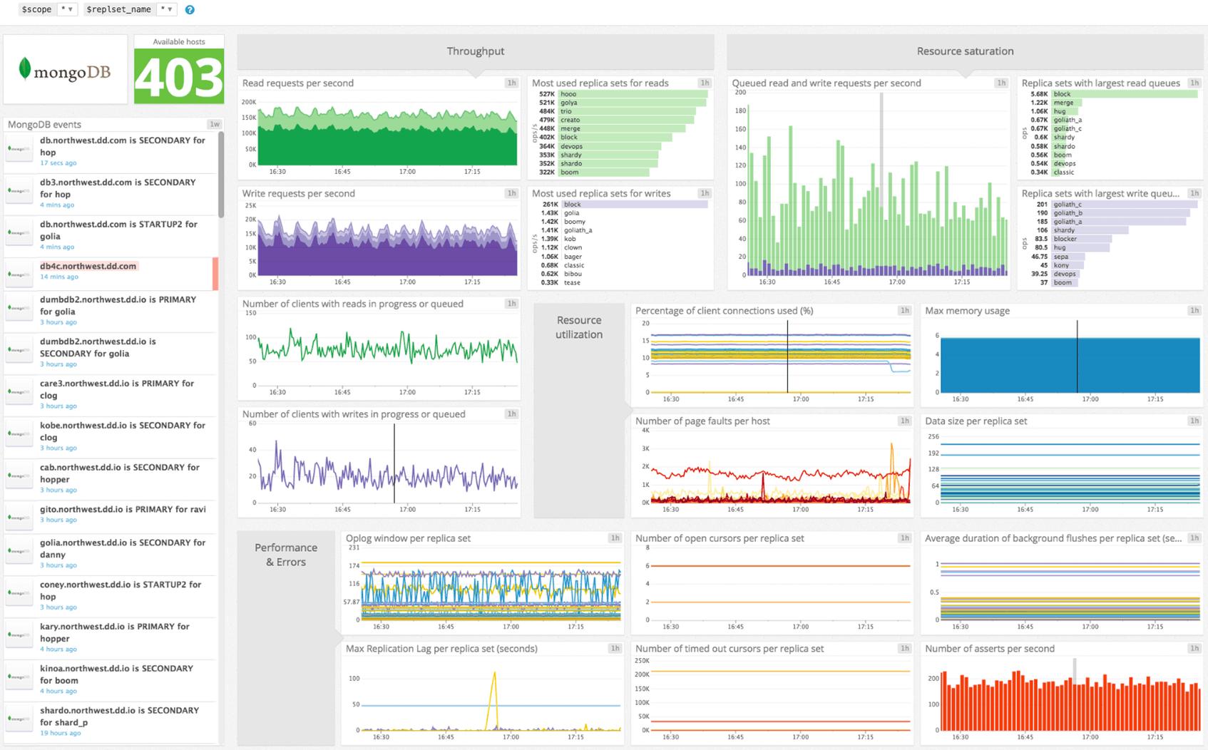 Datadog MongoDB Monitoring