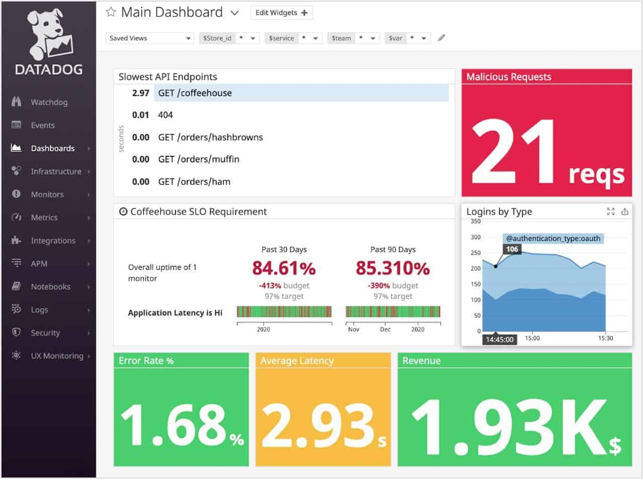 Datadog Security Monitoring Main-dashboard