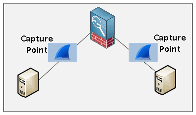 Thumbnail image for The Top 4 ways to Utilize Wireshark Successfully!