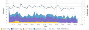 Network, Application, Server delay stats