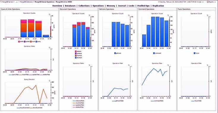 Foglight MongoDB Monitoring