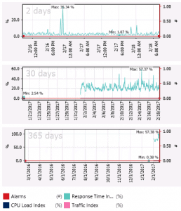 Close-up view of historical sensor data