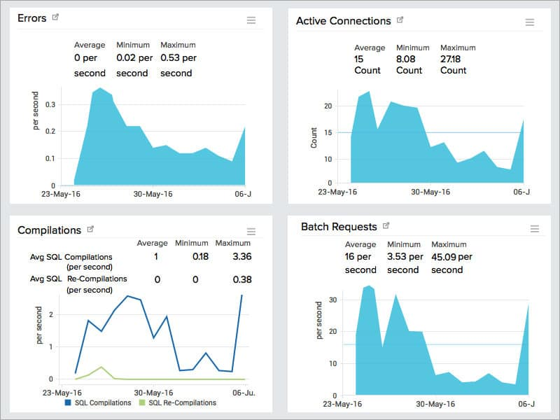 Site24x7 Database Monitoring