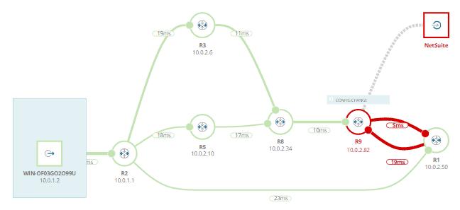 SolarWinds Net Path