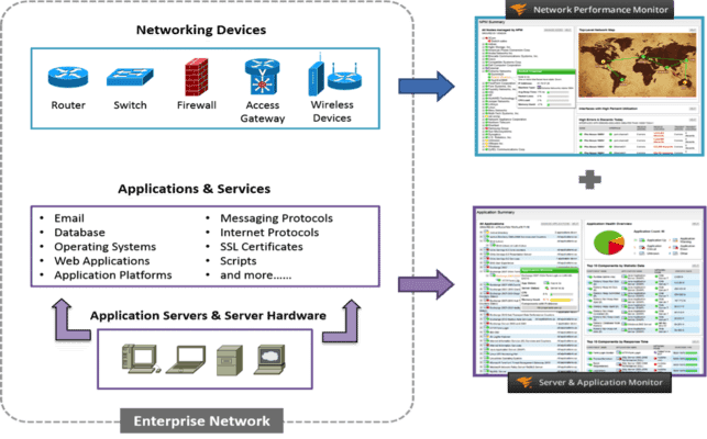 Thumbnail image for Extreme Visibility: Integrated Network, Application & Server Monitoring