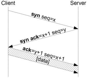 threeway handshake graph