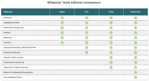 What's Up Gold Tier's from IP Switch