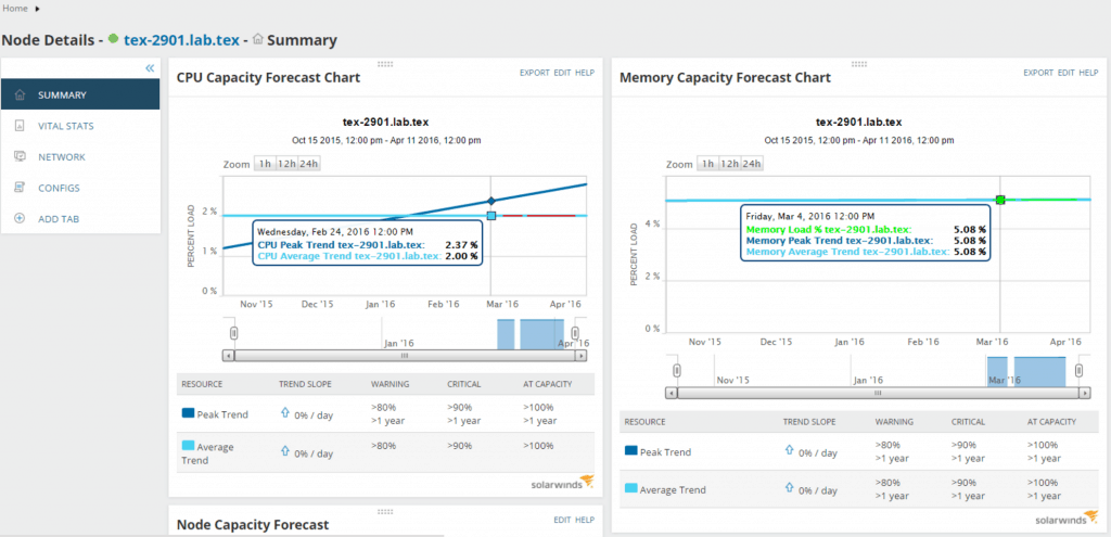 Refreshed graphs & Reports