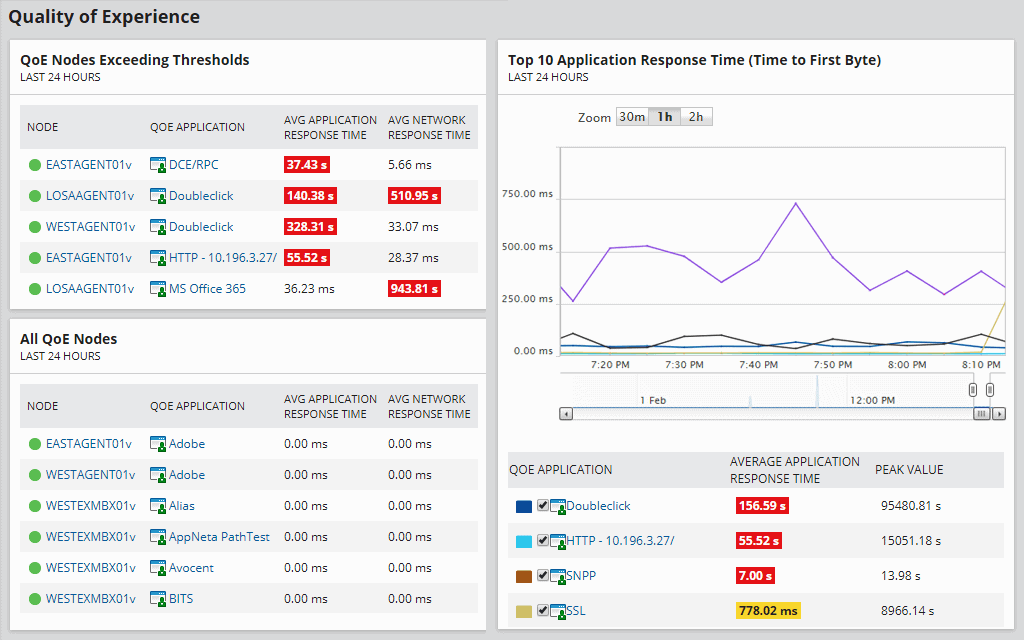 SolarWinds Deep Packet Inspection and Analysis Tool